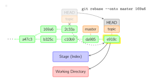 GIT: a Nightmare of Mixed Metaphors | Earth   Brains