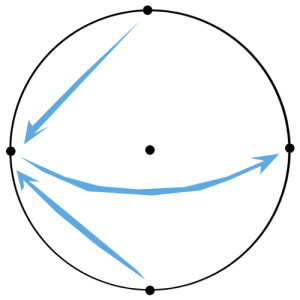 complex plane gravitation
